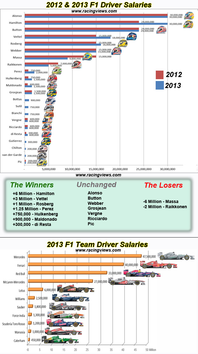 Formula One Driver Salaries for 2013