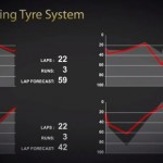Pirelli Racing Tire System Data